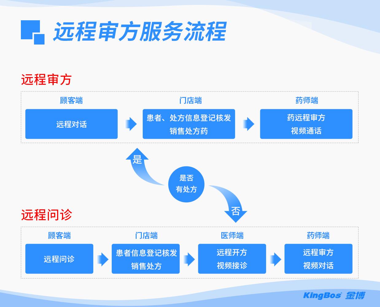 远程审方服务流程(最终).jpg